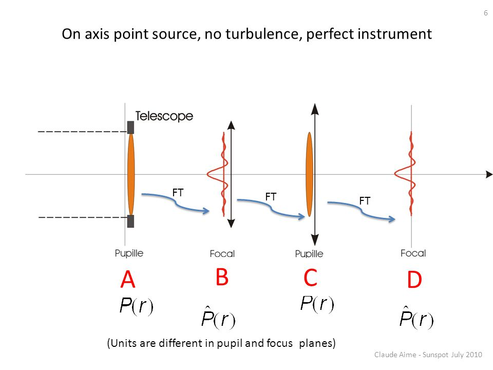On axis point source, no turbulence, perfect instrument