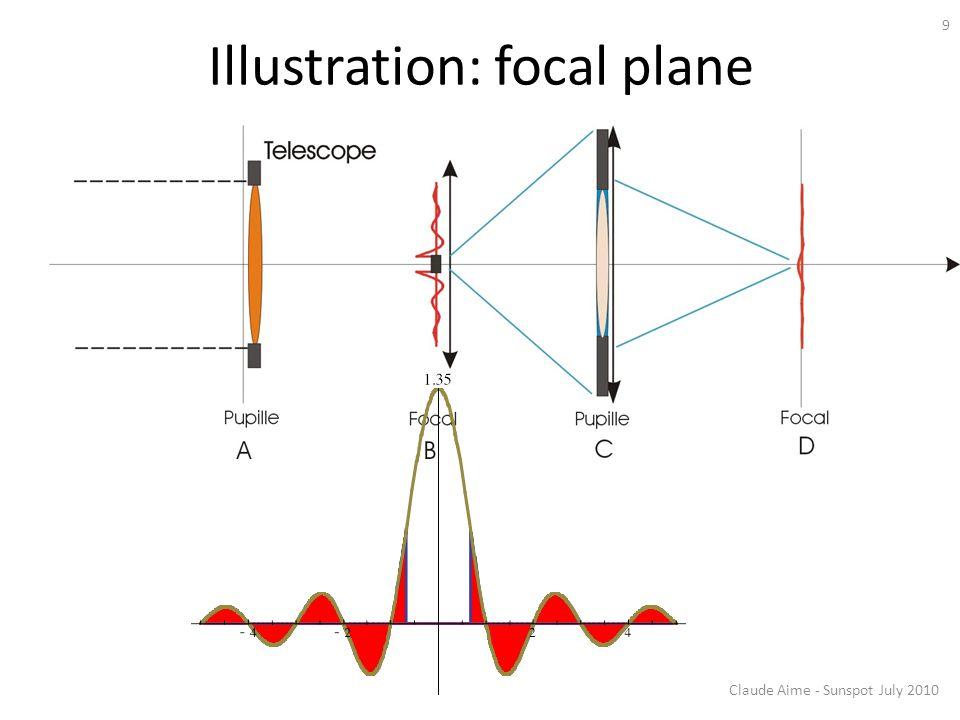 Illustration: focal plane