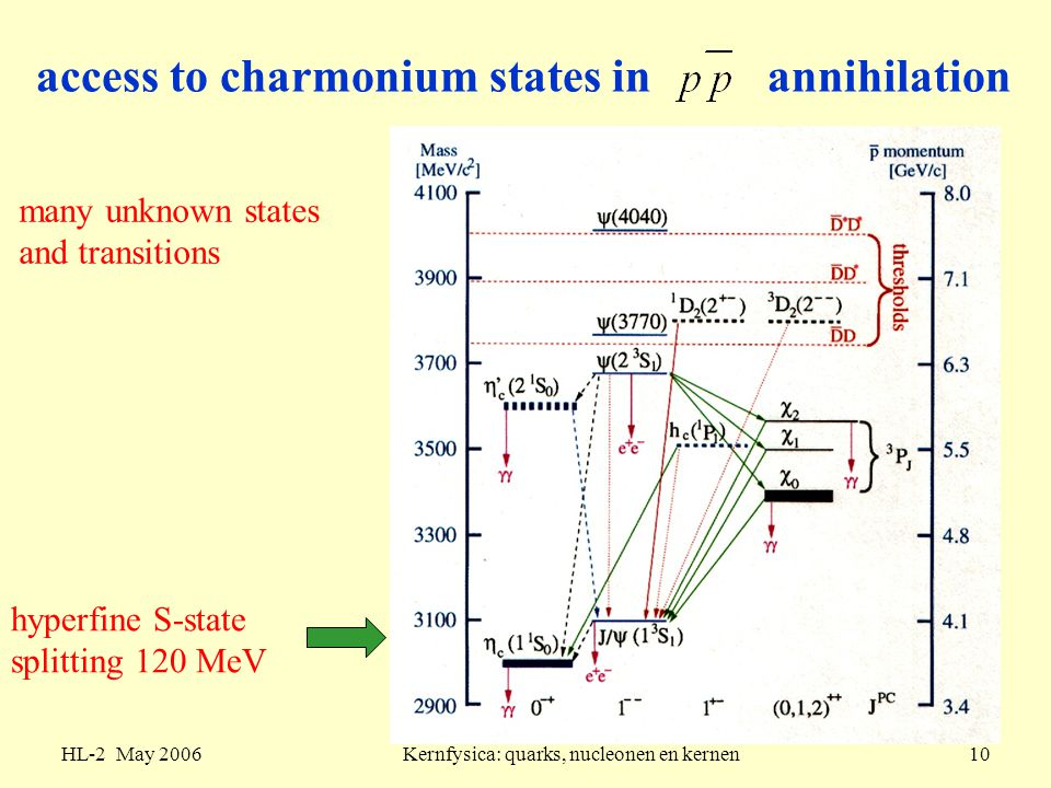 access to charmonium states in annihilation