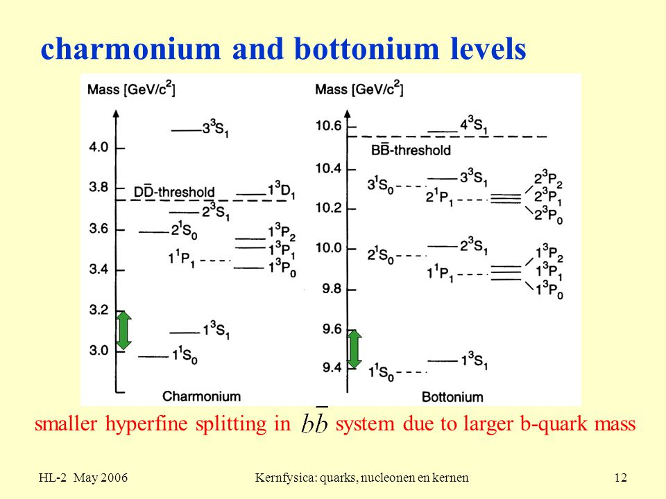 charmonium and bottonium levels