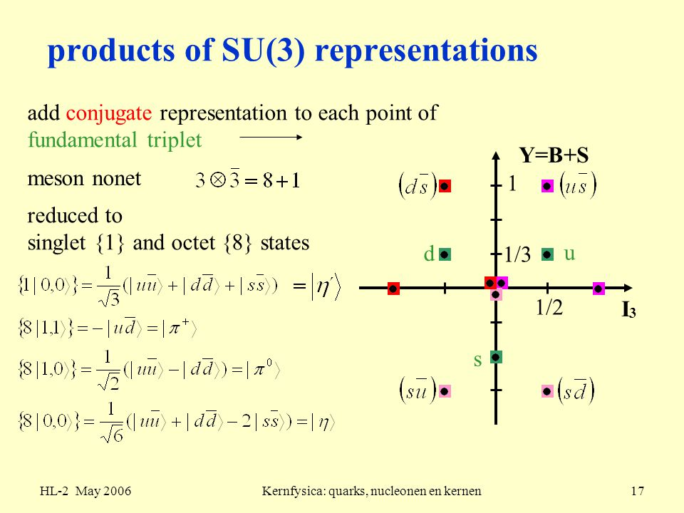 products of SU(3) representations
