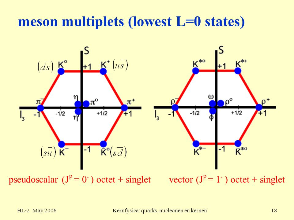 meson multiplets (lowest L=0 states)
