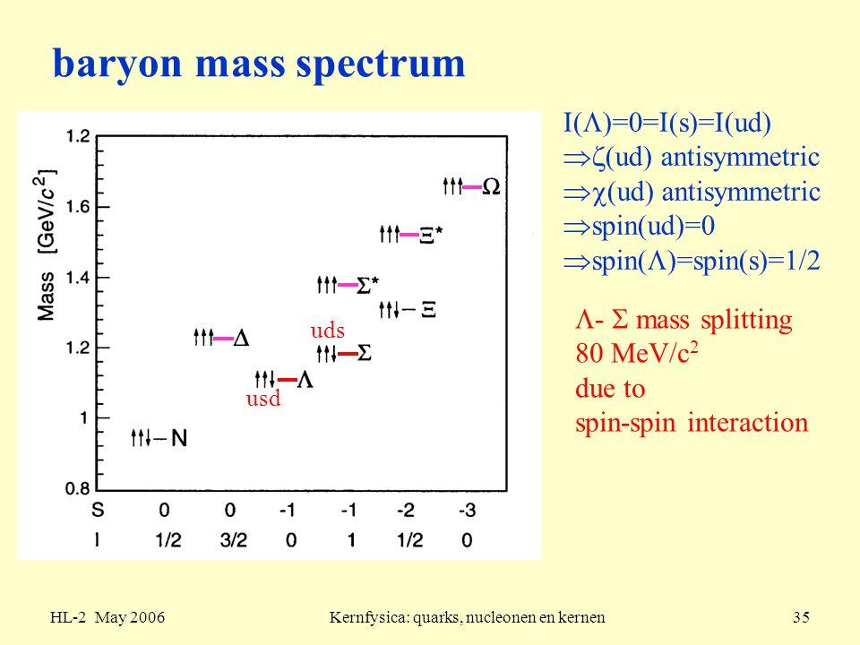 Kernfysica: quarks, nucleonen en kernen