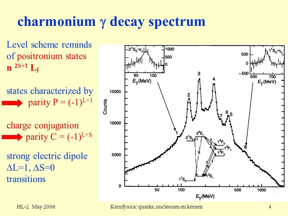 charmonium  decay spectrum