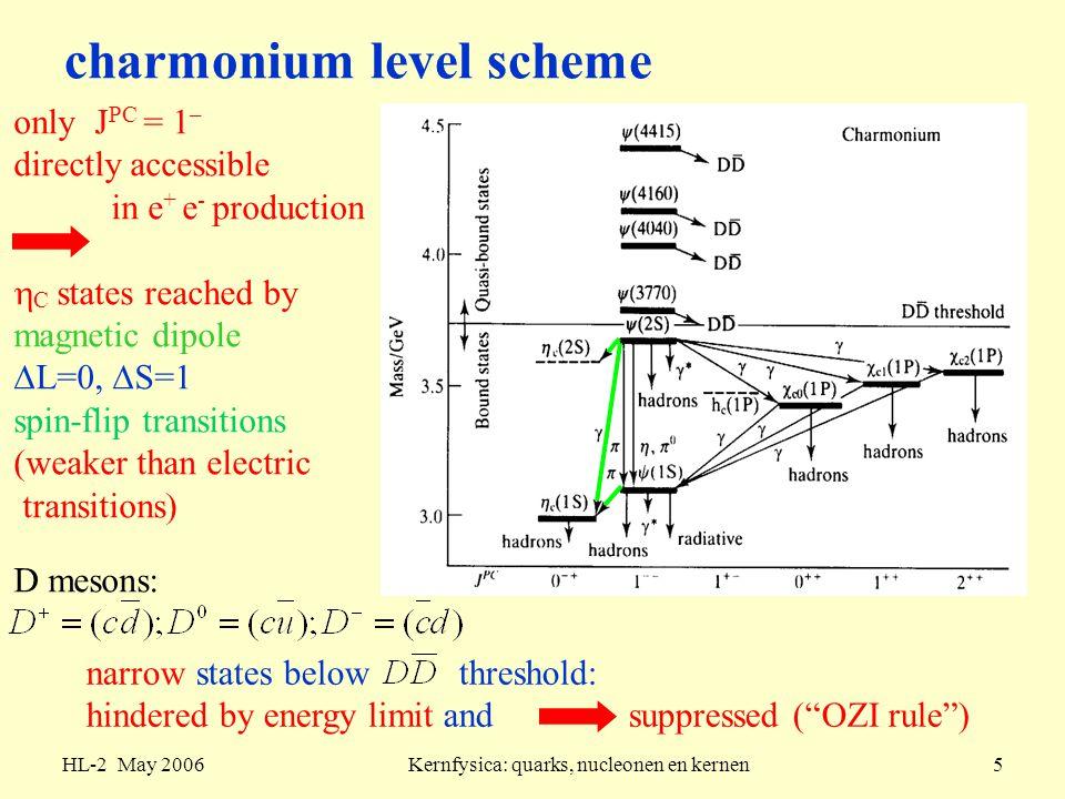 charmonium level scheme