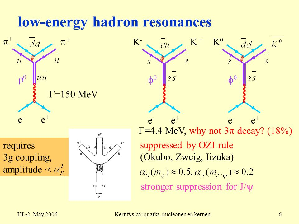 low-energy hadron resonances