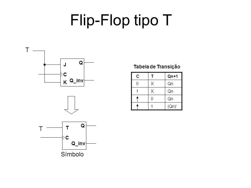Flip-Flop tipo T T Símbolo Q J Tabela de Transição C Q_inv K T C T