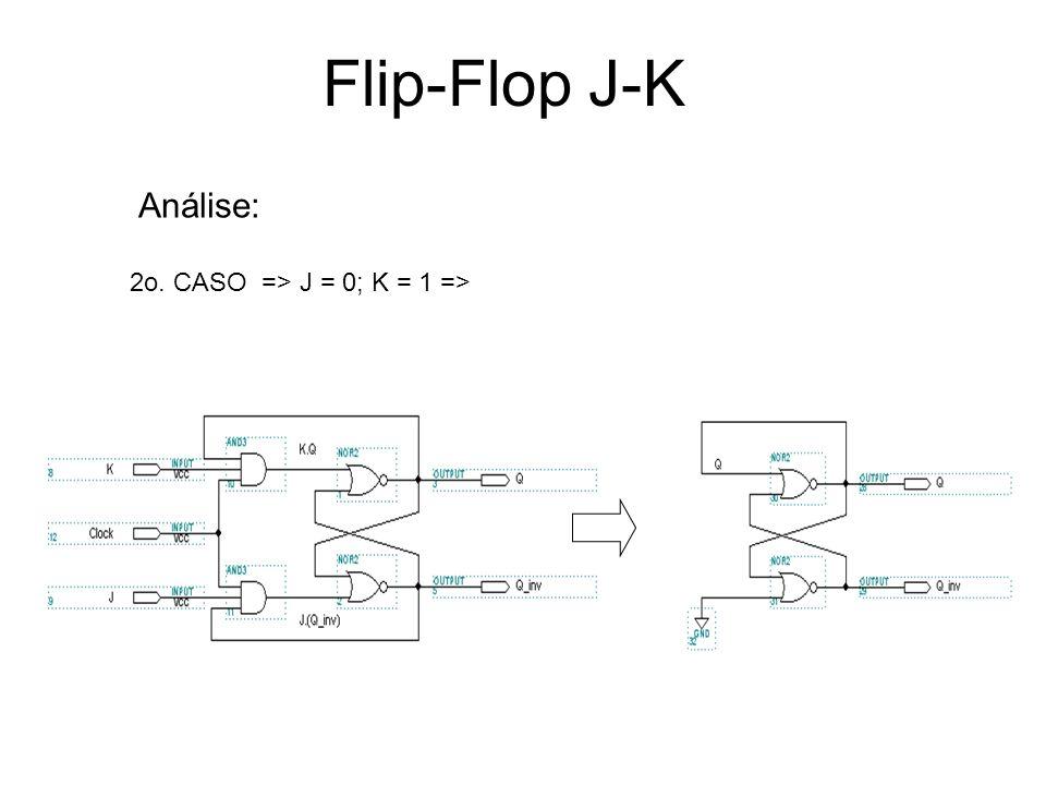 Flip-Flop J-K Análise: 2o. CASO => J = 0; K = 1 =>