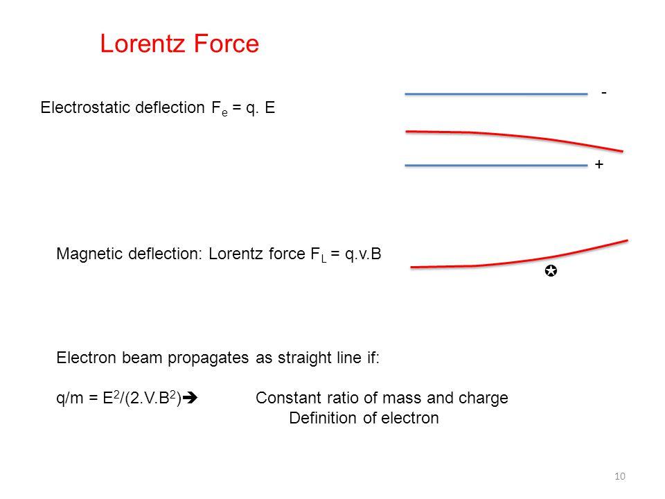 Lorentz Force - Electrostatic deflection Fe = q. E +