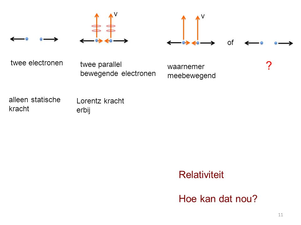 Relativiteit Hoe kan dat nou v v of twee electronen twee parallel
