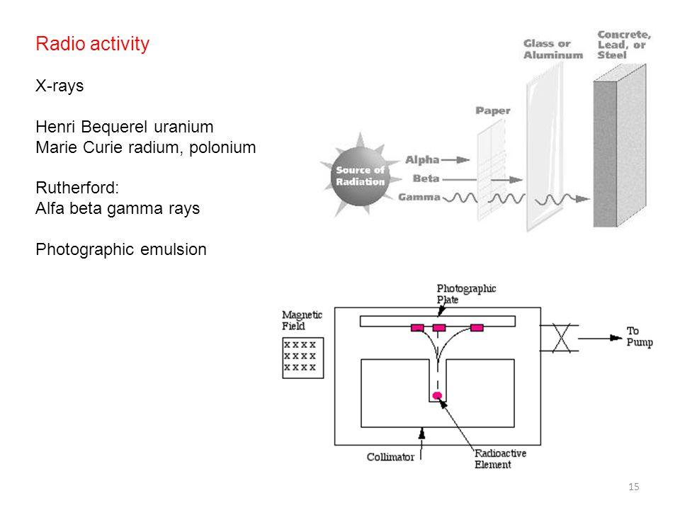 Radio activity X-rays Henri Bequerel uranium