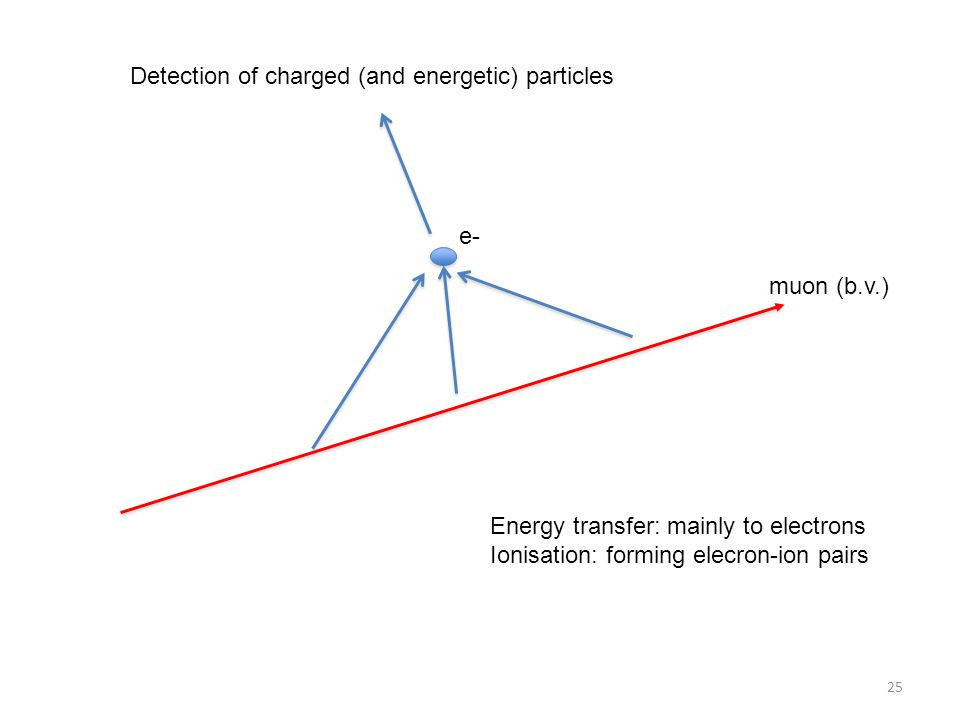Detection of charged (and energetic) particles