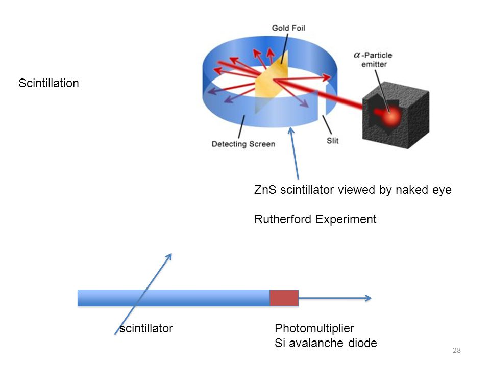 Scintillation ZnS scintillator viewed by naked eye. Rutherford Experiment. scintillator. Photomultiplier.