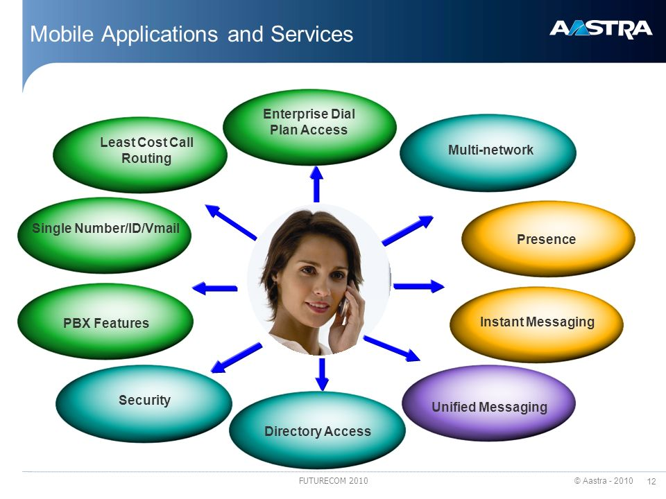 Mobile Applications and Services