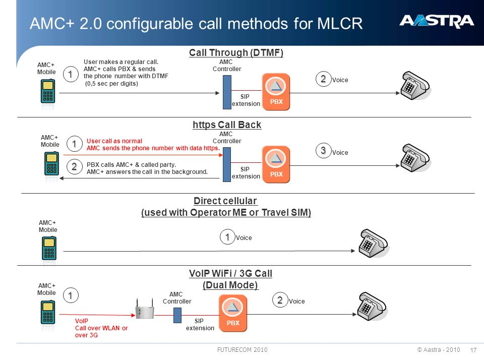 AMC+ 2.0 configurable call methods for MLCR
