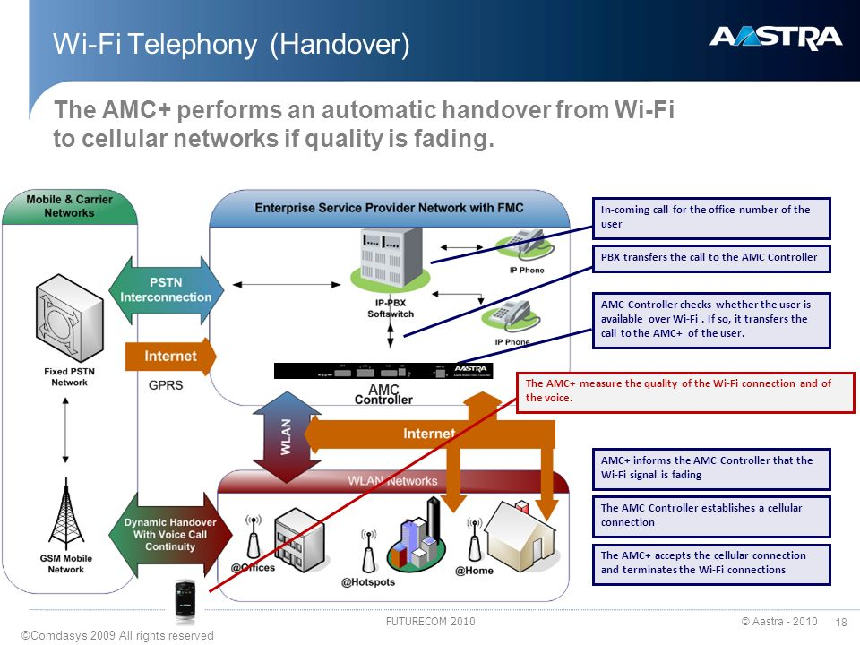 3/26/2017 Wi-Fi Telephony (Handover) The AMC+ performs an automatic handover from Wi-Fi to cellular networks if quality is fading.