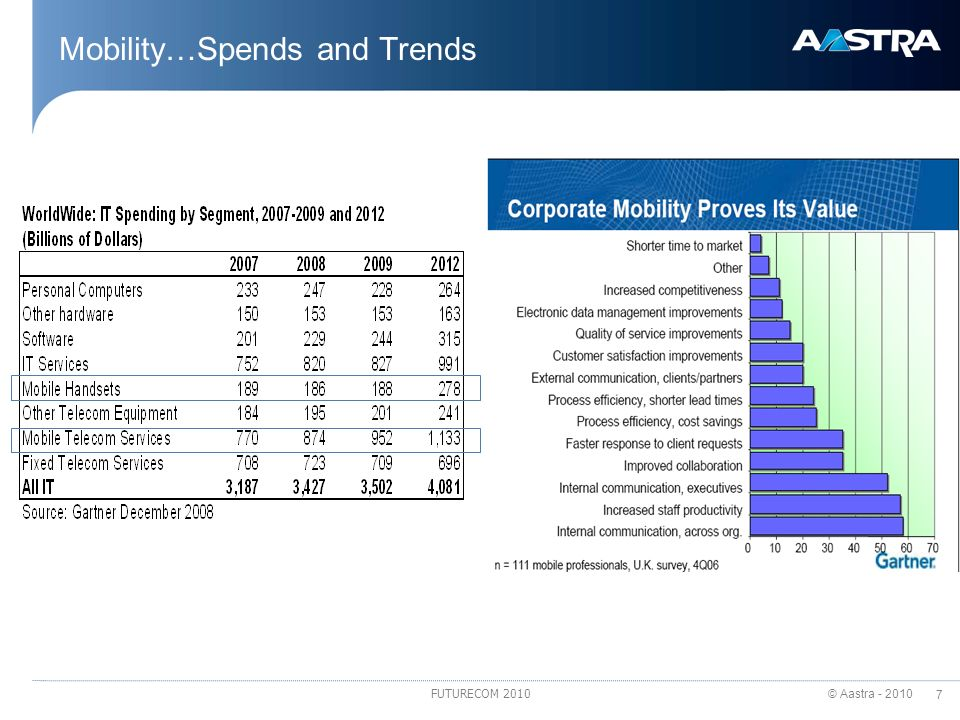 Mobility…Spends and Trends
