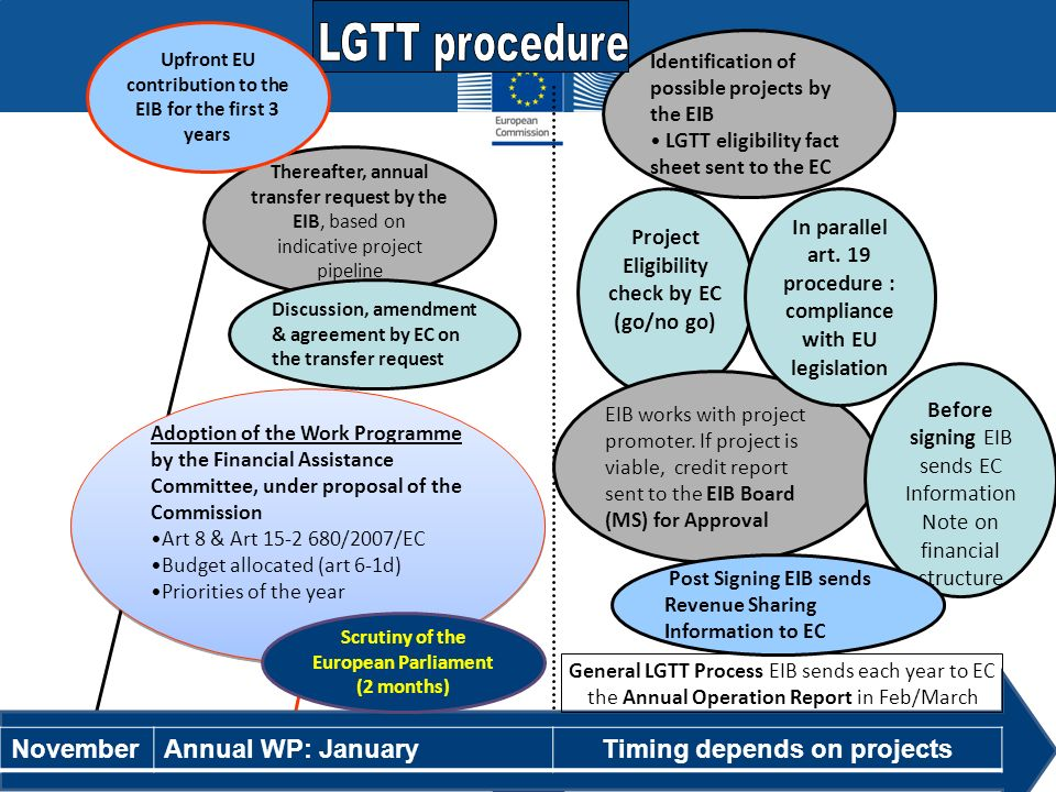 LGTT procedure November Annual WP: January Timing depends on projects