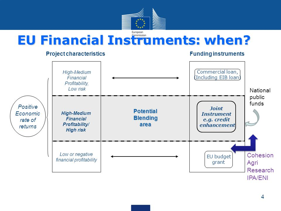 EU Financial Instruments: when