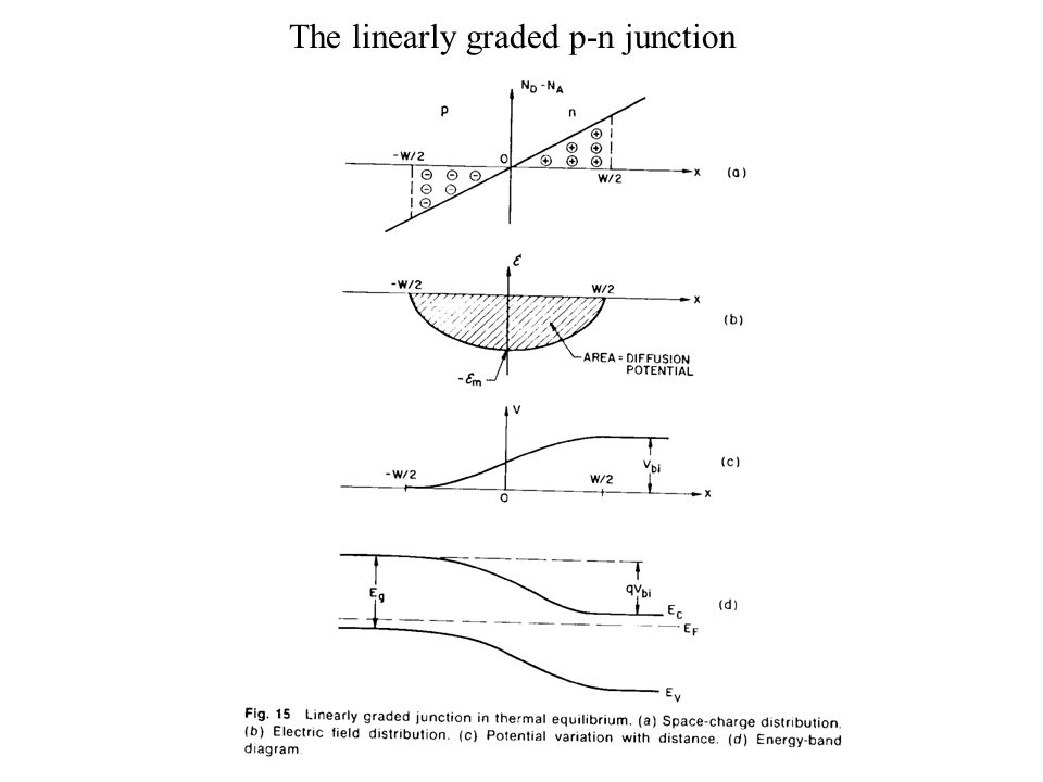 The linearly graded p-n junction