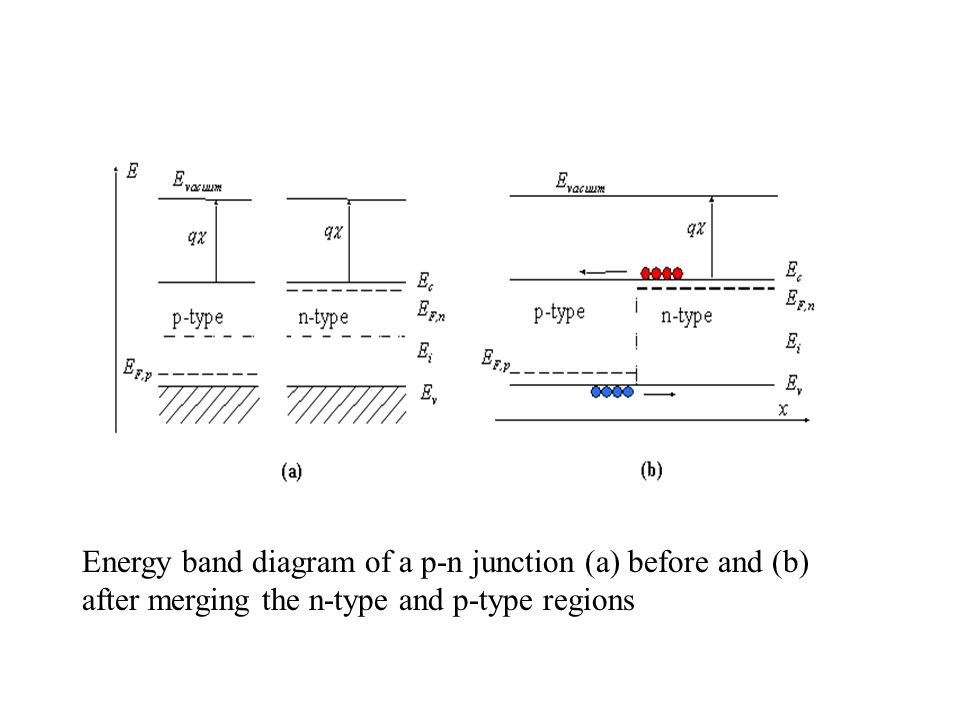 Energy band diagram of a p-n junction (a) before and (b) after merging the n-type and p-type regions