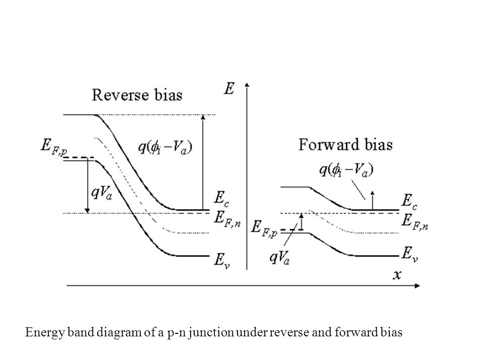 Energy band diagram of a p-n junction under reverse and forward bias