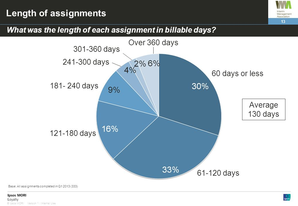 Length of assignments What was the length of each assignment in billable days Over 360 days. 301-360 days.