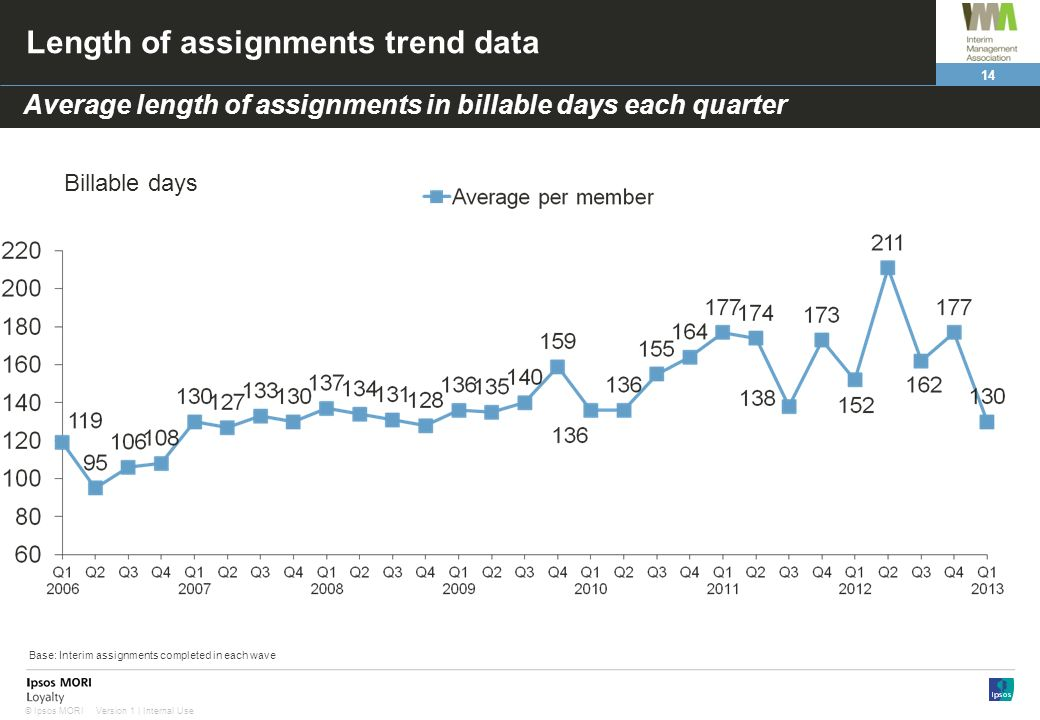 Length of assignments trend data