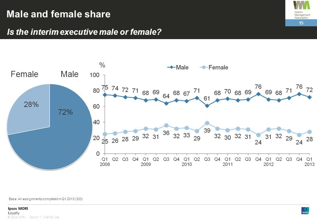Male and female share Is the interim executive male or female Female