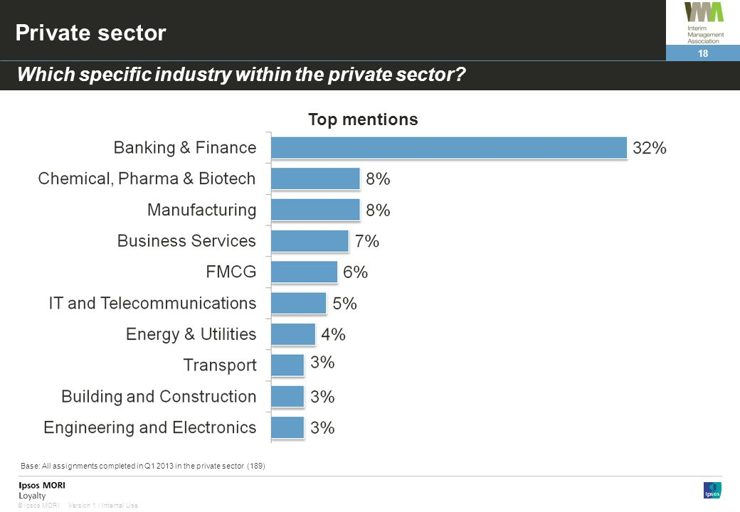 Private sector Which specific industry within the private sector