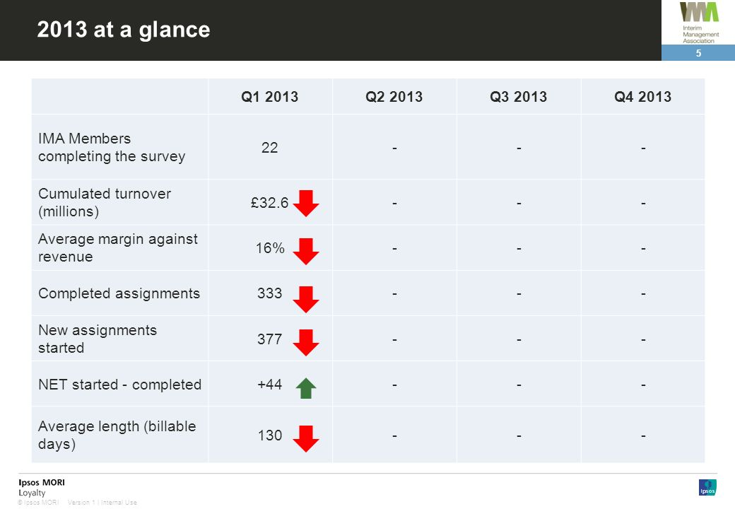 2013 at a glanceQ1 2013. Q2 2013. Q3 2013. Q4 2013. IMA Members completing the survey. 22. - Cumulated turnover (millions)
