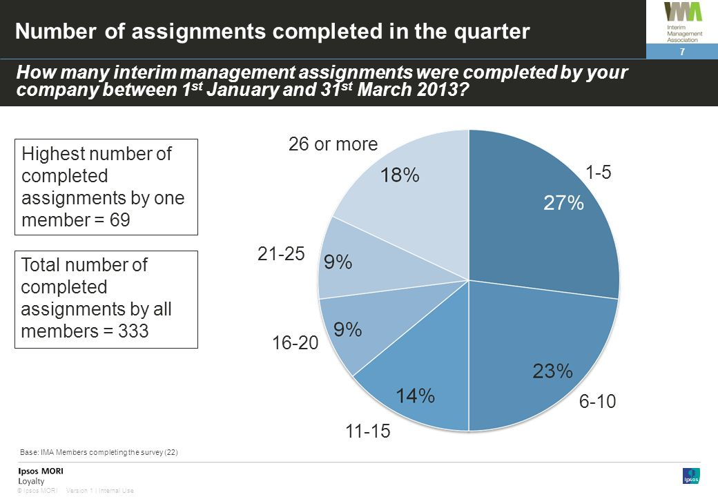 Number of assignments completed in the quarter