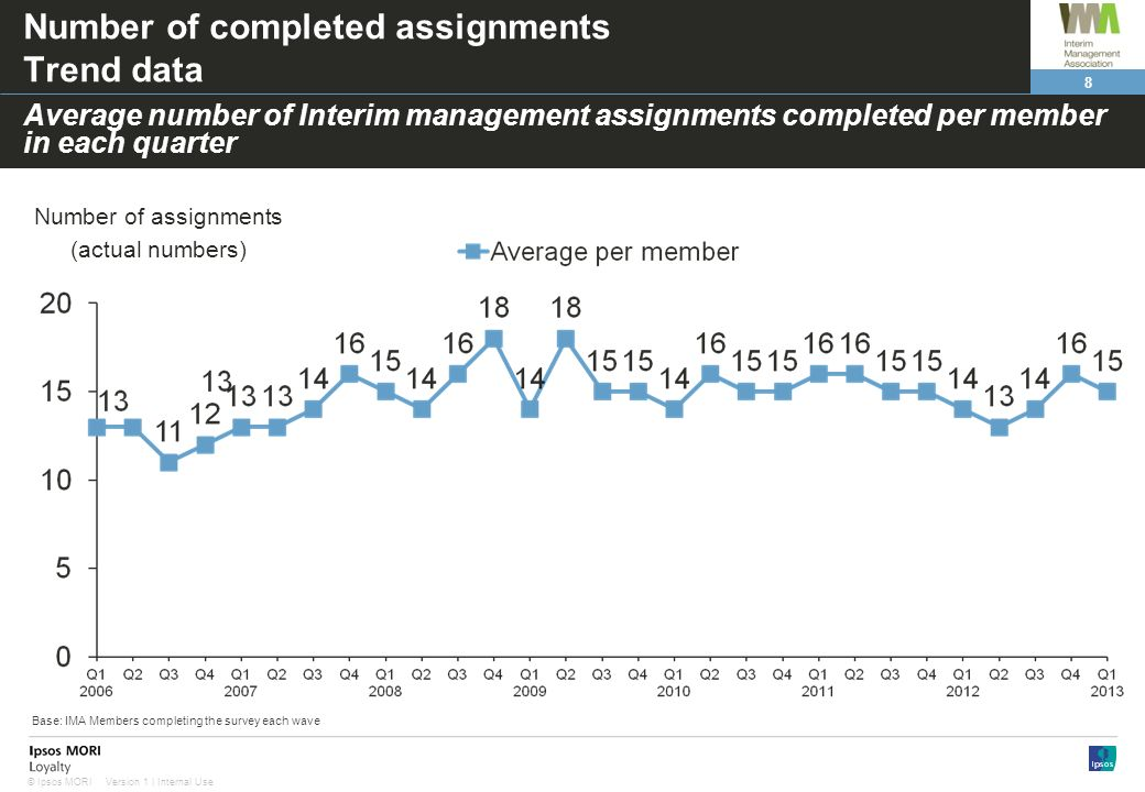Number of completed assignments Trend data