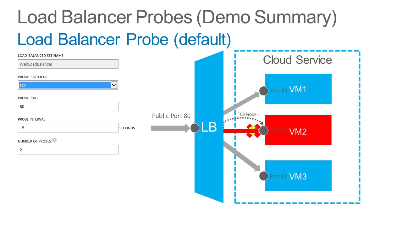 Load Balancer Probes (Demo Summary)