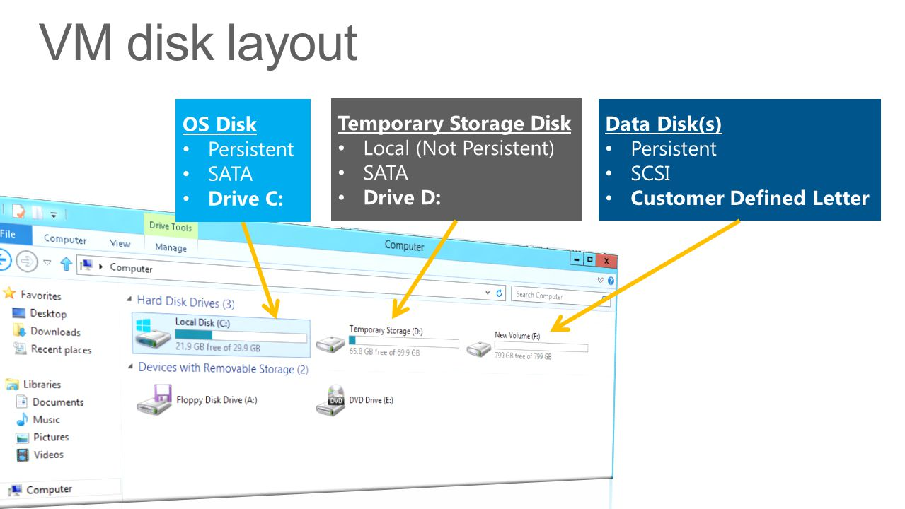 VM disk layout OS Disk Persistent SATA Drive C: Temporary Storage Disk