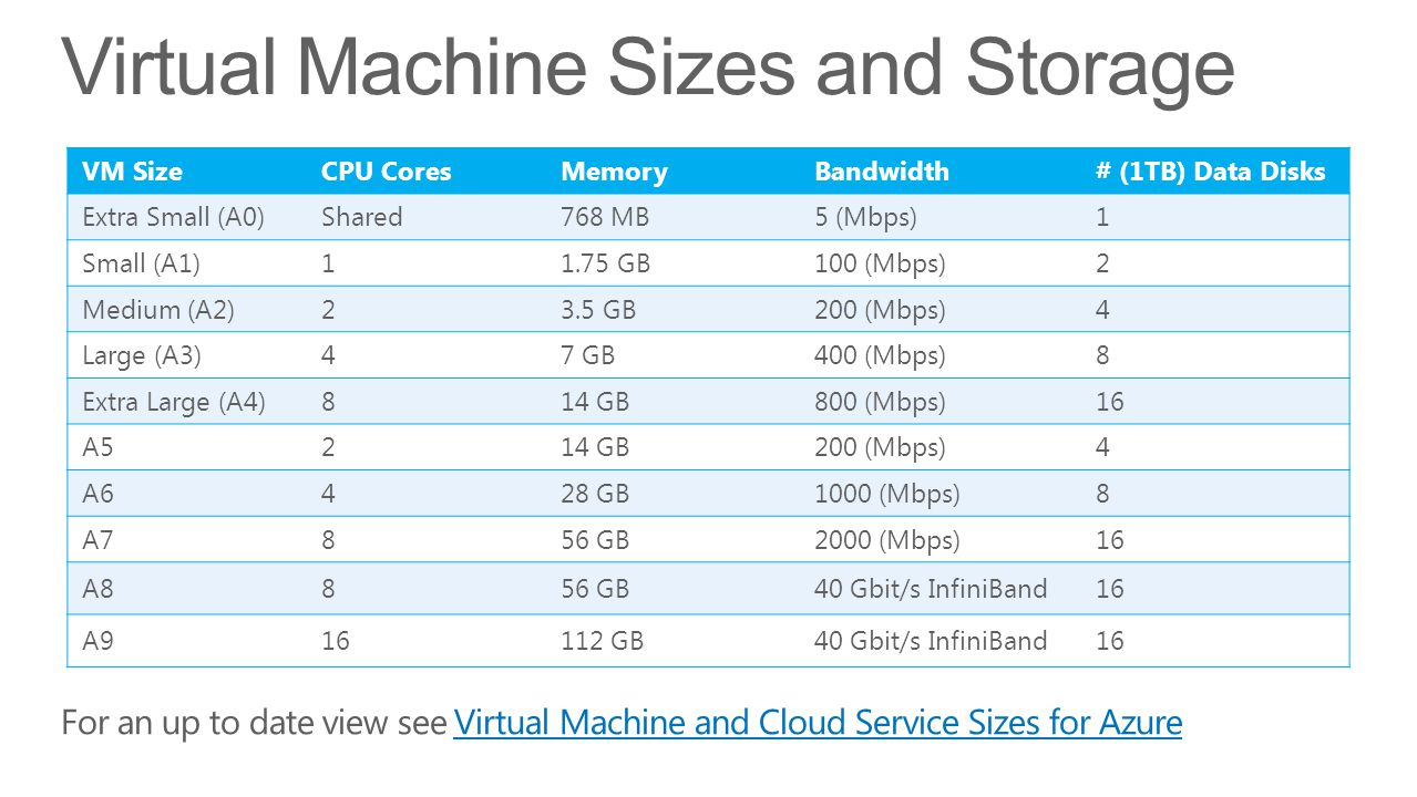 Virtual Machine Sizes and Storage