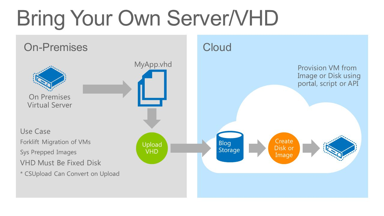 Bring Your Own Server/VHD