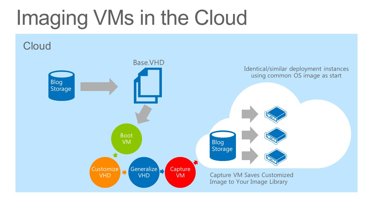 Imaging VMs in the Cloud