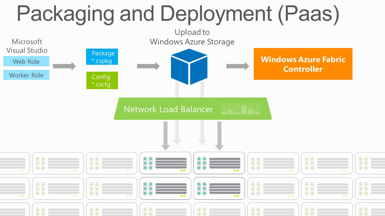 Windows Azure Fabric Controller