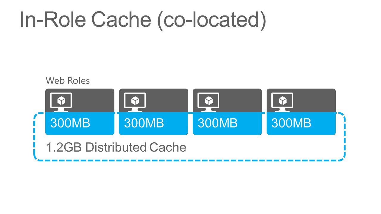 distributed cache In-Role Cache (co-located) 300MB