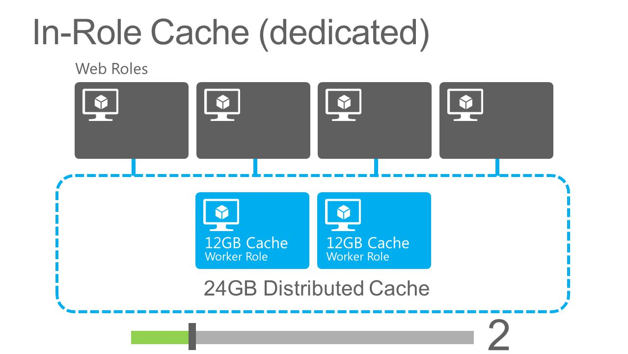 2 In-Role Cache (dedicated) 24GB Distributed Cache Web Roles