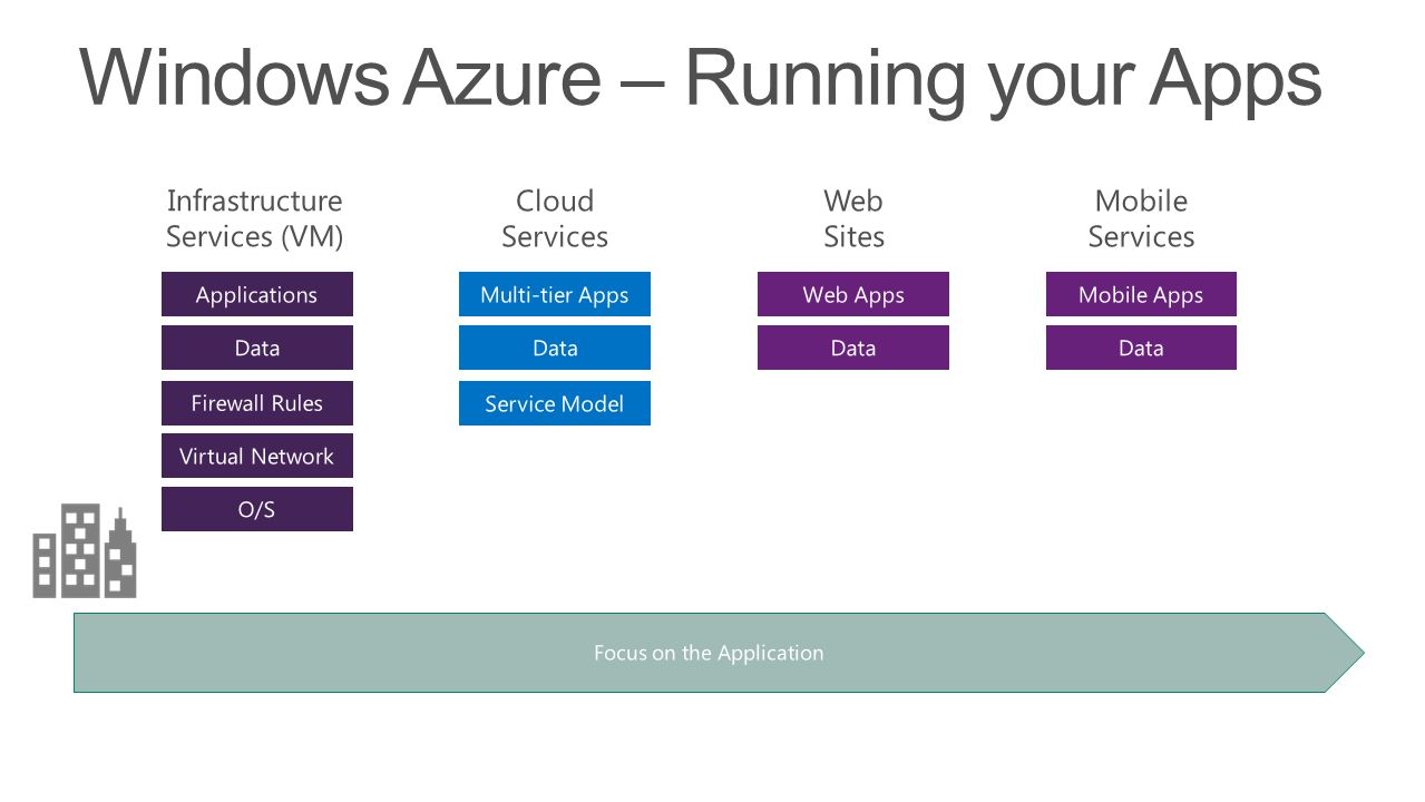 Windows Azure – Running your Apps