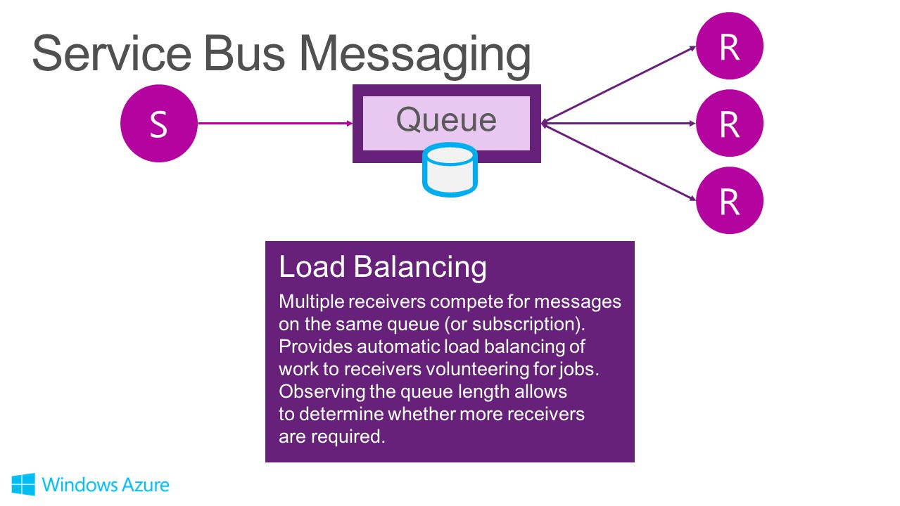 Service Bus Messaging R S R R Queue Load Balancing