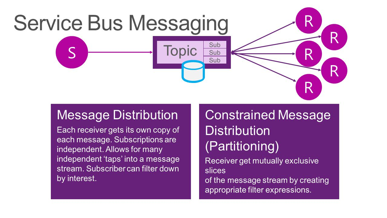 Service Bus Messaging S R Topic Message Distribution