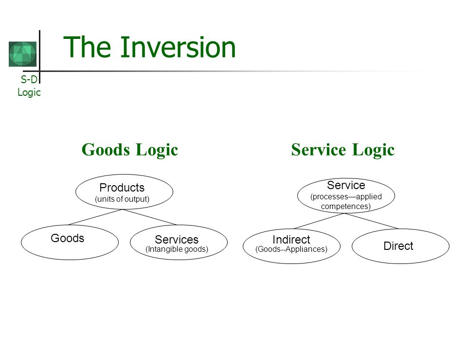 The Inversion Goods Logic Service Logic Products (units of output)