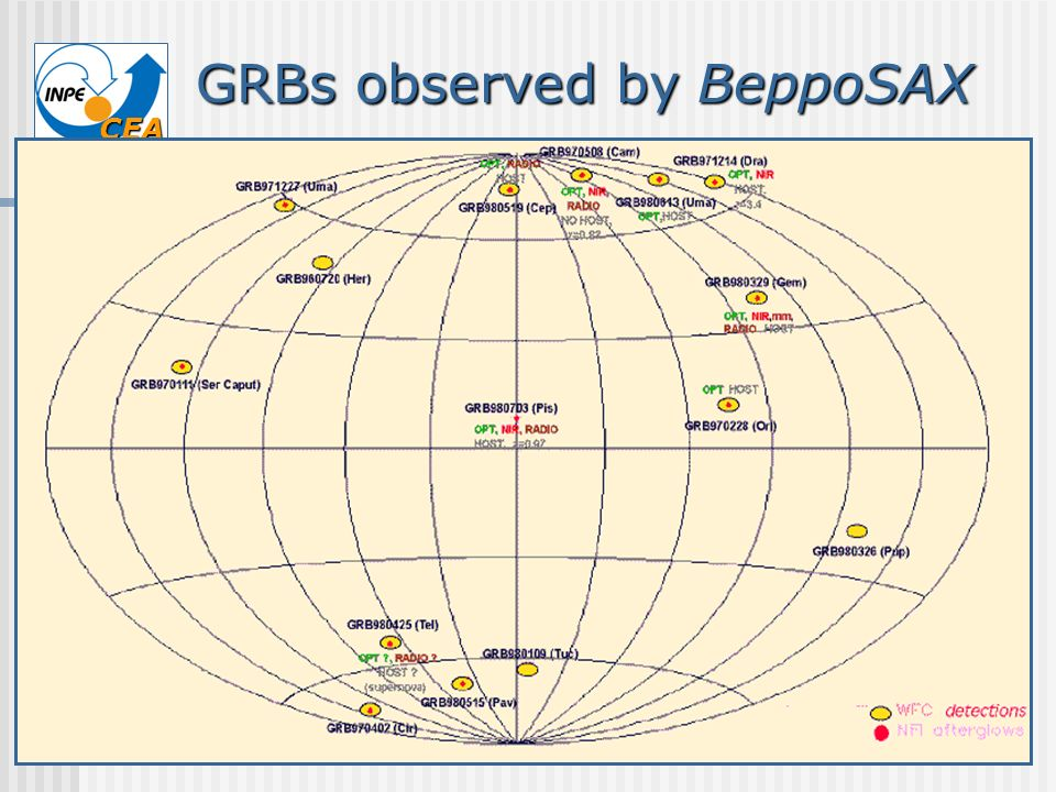 GRBs observed by BeppoSAX