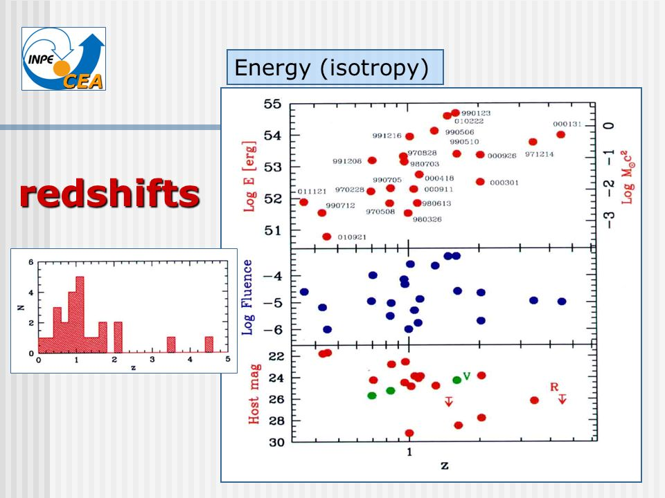 Energy (isotropy) redshifts
