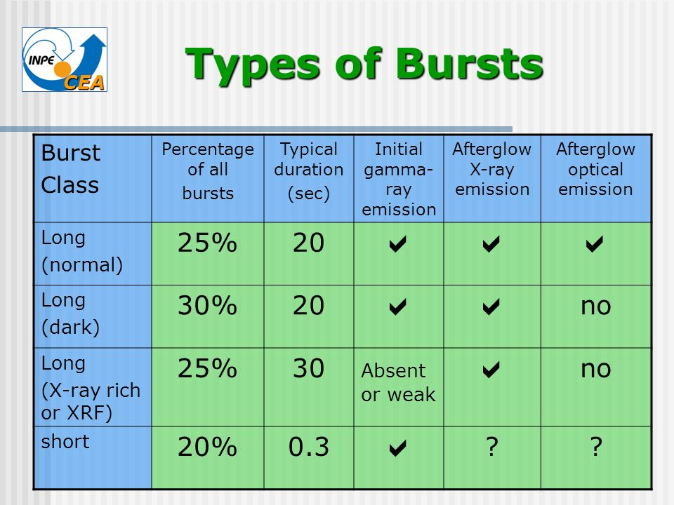 Types of Bursts  25% 20 30% no 30 20% 0.3 Burst Class Long (normal)