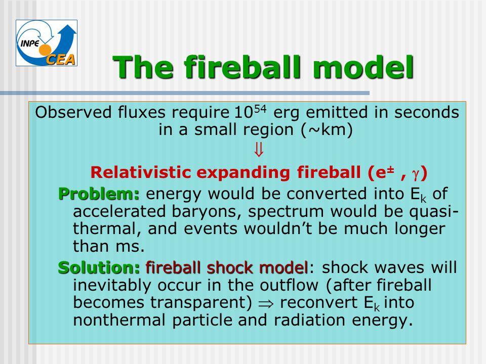 Relativistic expanding fireball (e± , )