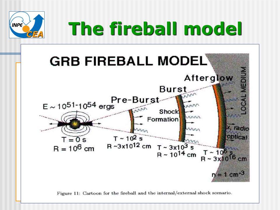 The fireball model